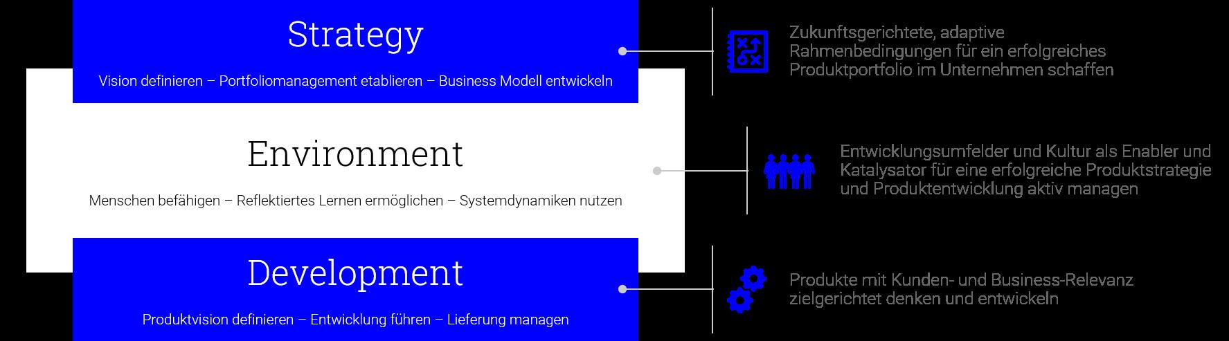 Produktentwicklung_Ebenen_s